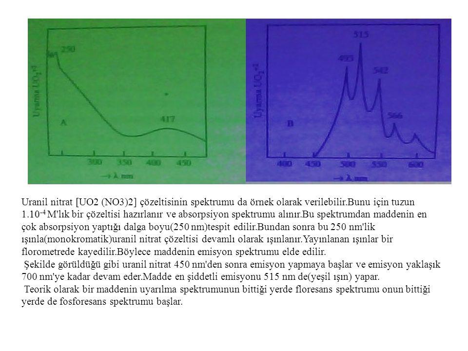 Uranil nitrat [UO2 (NO3)2] çözeltisinin spektrumu da örnek olarak verilebilir.Bunu için tuzun 1.10-4 M lık bir çözeltisi hazırlanır ve absorpsiyon spektrumu alınır.Bu spektrumdan maddenin en çok absorpsiyon yaptığı dalga boyu(250 nm)tespit edilir.Bundan sonra bu 250 nm lik ışınla(monokromatik)uranil nitrat çözeltisi devamlı olarak ışınlanır.Yayınlanan ışınlar bir florometrede kayedilir.Böylece maddenin emisyon spektrumu elde edilir. Şekilde görüldüğü gibi uranil nitrat 450 nm den sonra emisyon yapmaya başlar ve emisyon yaklaşık 700 nm ye kadar devam eder.Madde en şiddetli emisyonu 515 nm de(yeşil ışın) yapar. Teorik olarak bir maddenin uyarılma spektrumunun bittiği yerde floresans spektrumu onun bittiği yerde de fosforesans spektrumu başlar.